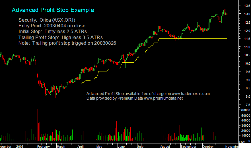 Chart Below Shows Standard Trailing Profit Stop