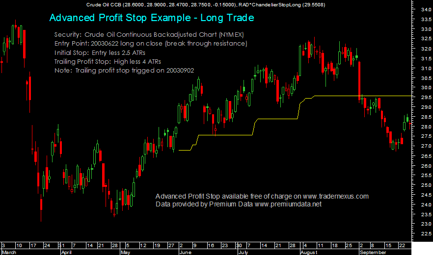 The Chart Below Shows Crude Oil